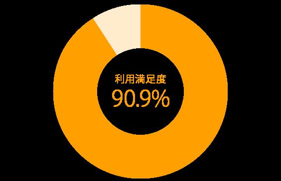 90.9%の高い満足度
